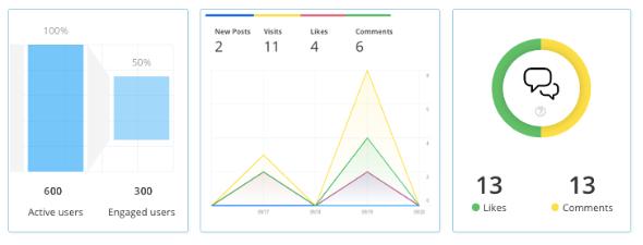 Statistics Dashboard Staffbase