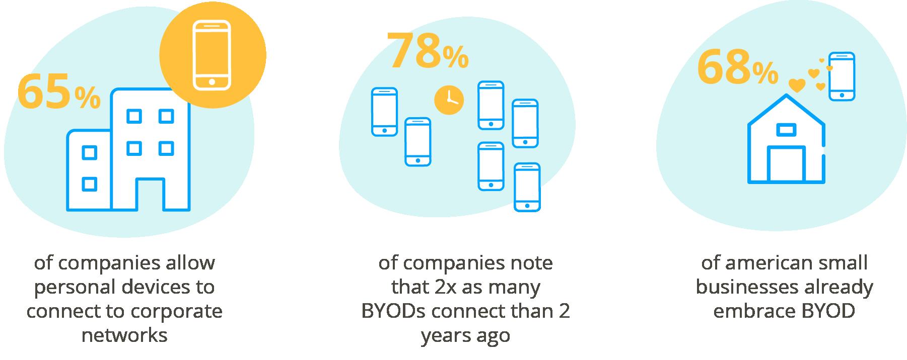 BYOD statistics, employee app