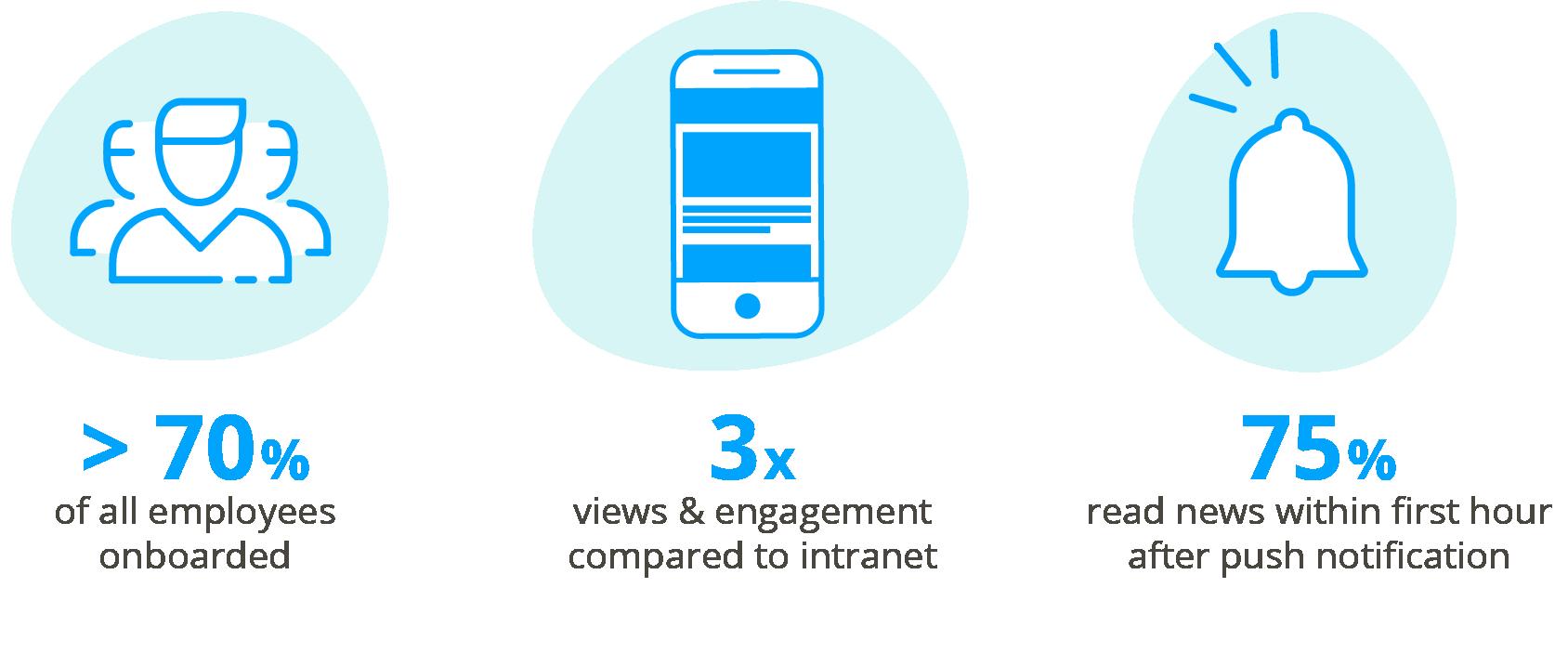 advantages app over intranet