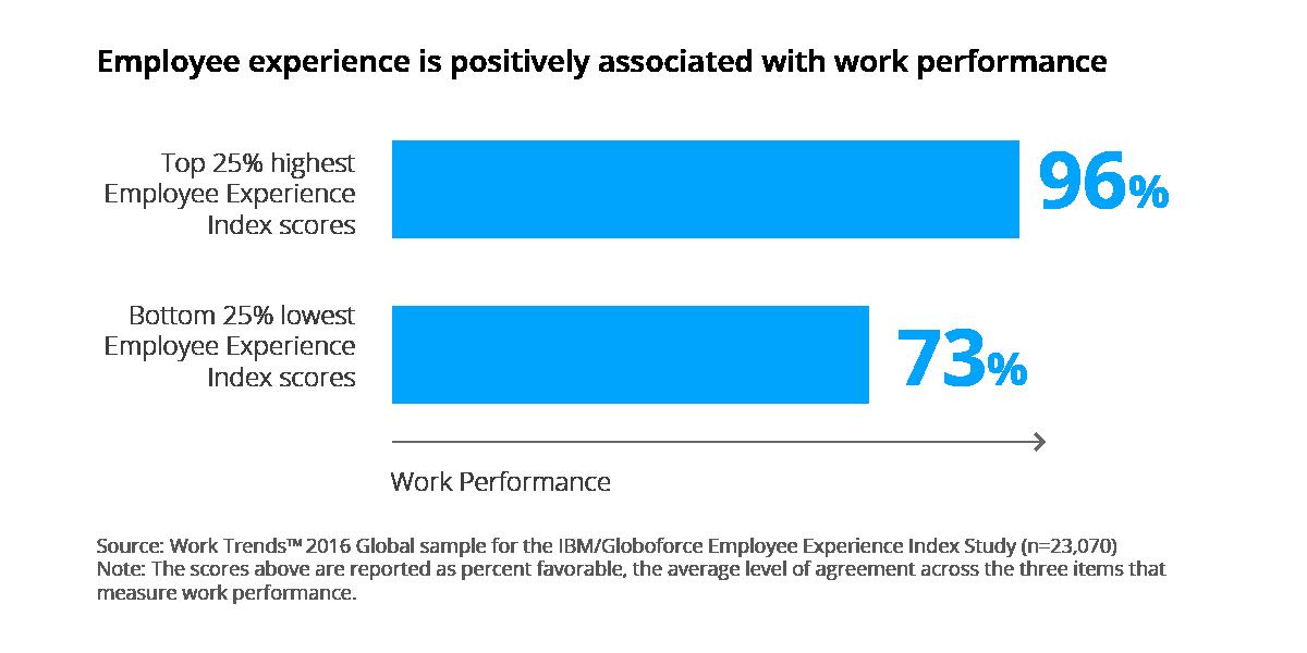 employee experience influences productivity